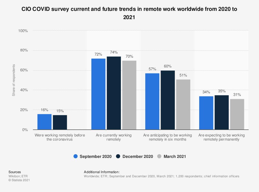 Global telework state and trend COVID 2020-2021